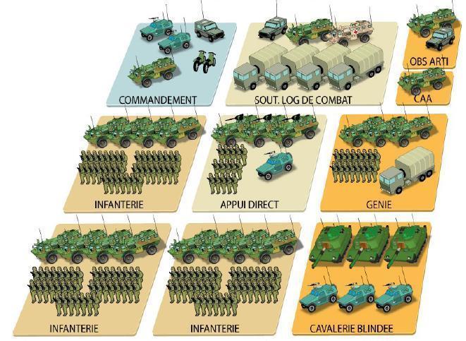 Las Sub-GTIA (infantería o blindadas) están compuestas por alrededor de 200 hombres, contando con el apoyo de ingenieros, observadores de artillería. En este caso es una S-GTIA de Infantería, por lo que cuenta con una unidad blindada como refuerzo (se invierte si fuera una de caballería). Gráfico: Armée de Terre/SIRPA Terre.