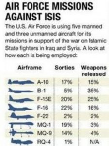 Air-Force-Miission-Against-ISIS