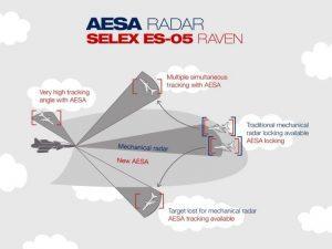 aesa-radar